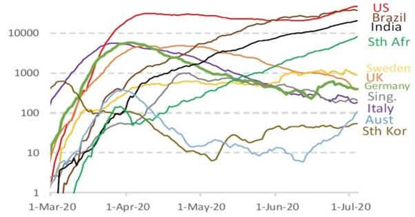 Market update - July 2020